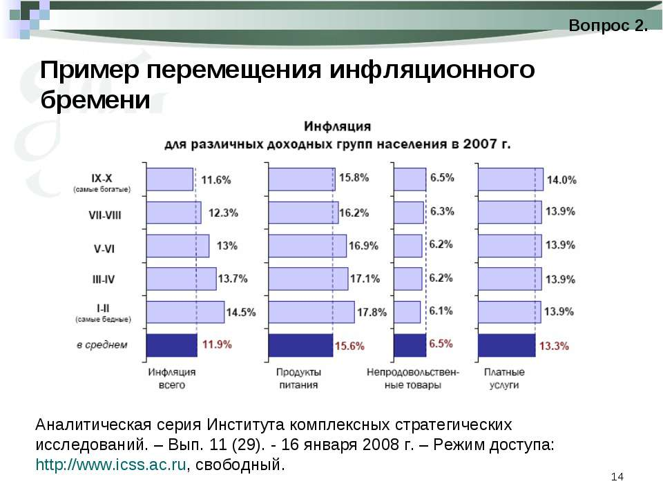 * Пример перемещения инфляционного бремени Вопрос 2. Аналитическая серия Инст...