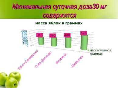 Минимальная суточная доза30 мг содержится