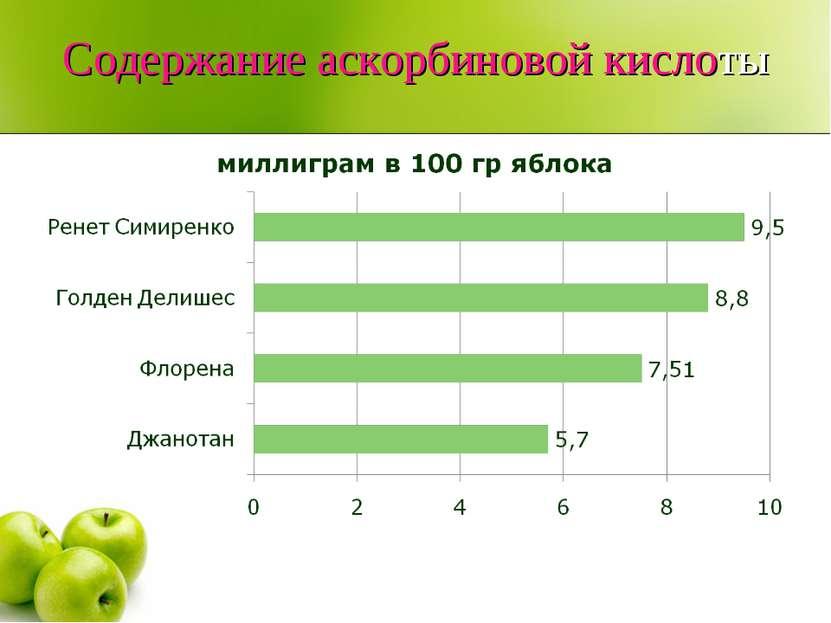 Содержание аскорбиновой кислоты