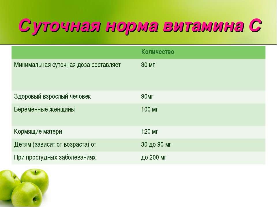 Суточная норма витамина C Количество Минимальная суточная доза составляет 30 ...