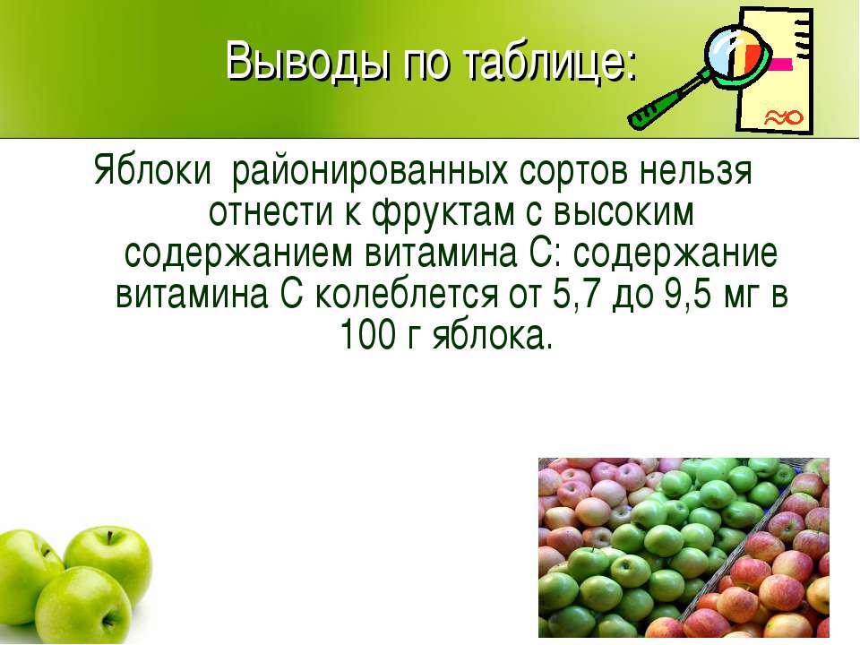 Выводы по таблице: Яблоки районированных сортов нельзя отнести к фруктам с вы...