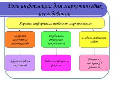 Роль информации для маркетинговых исследований Хорошая информация позволяет м...