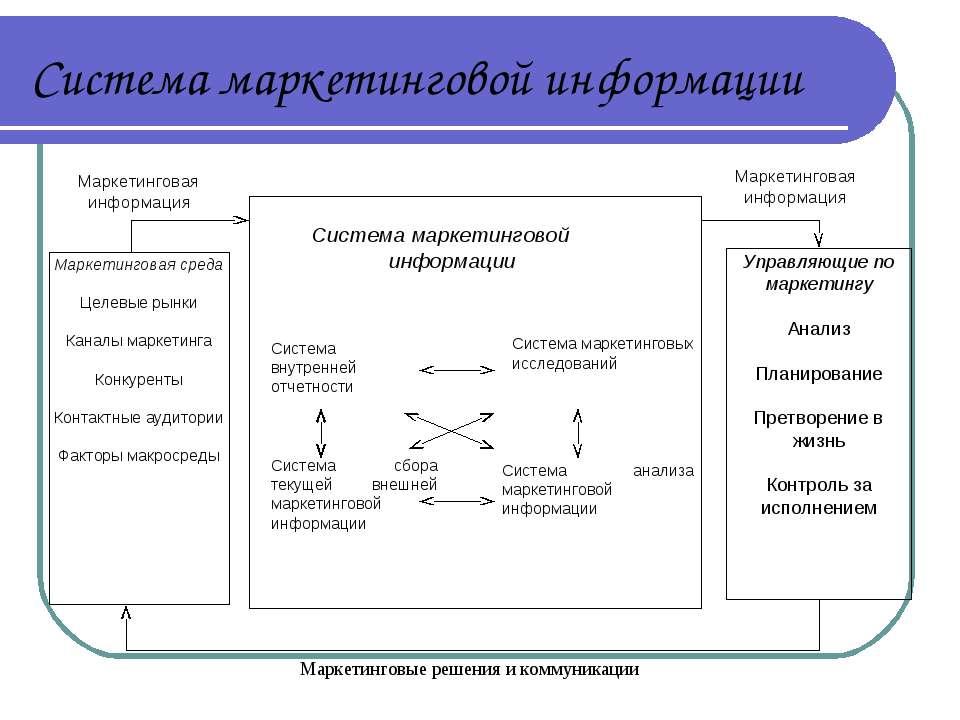 Система маркетинговой информации
