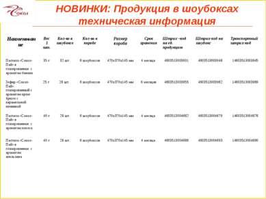 НОВИНКИ: Продукция в шоубоксах техническая информация Наименование Вес 1 шт. ...