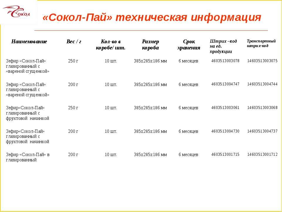 «Сокол-Пай» техническая информация Наименование Вес / г Кол-во в коробе/ шт. ...