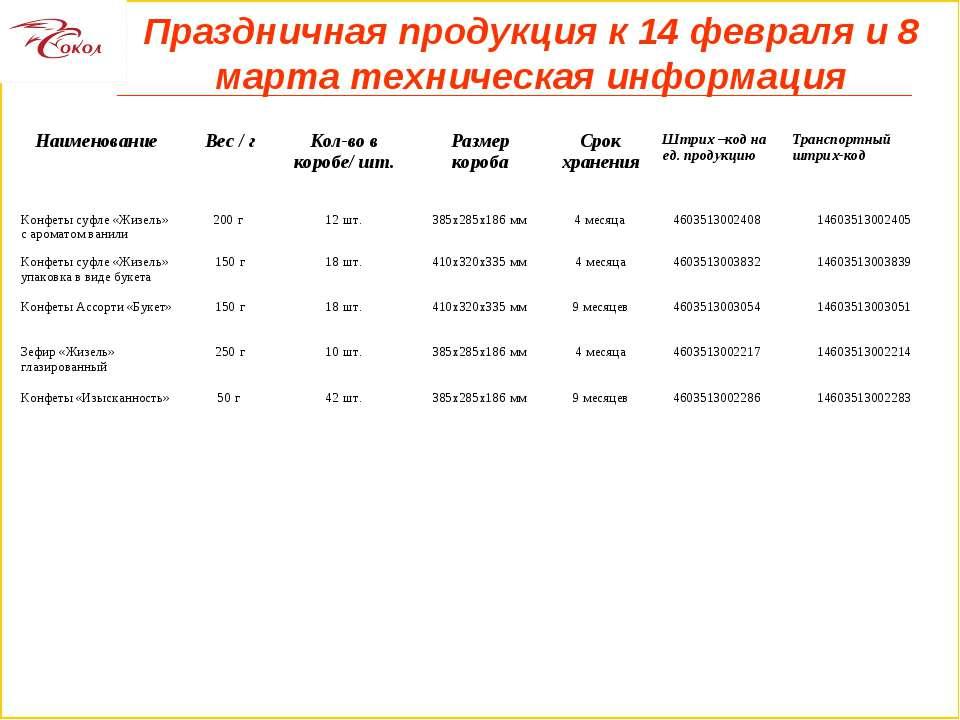 Праздничная продукция к 14 февраля и 8 марта техническая информация Наименова...
