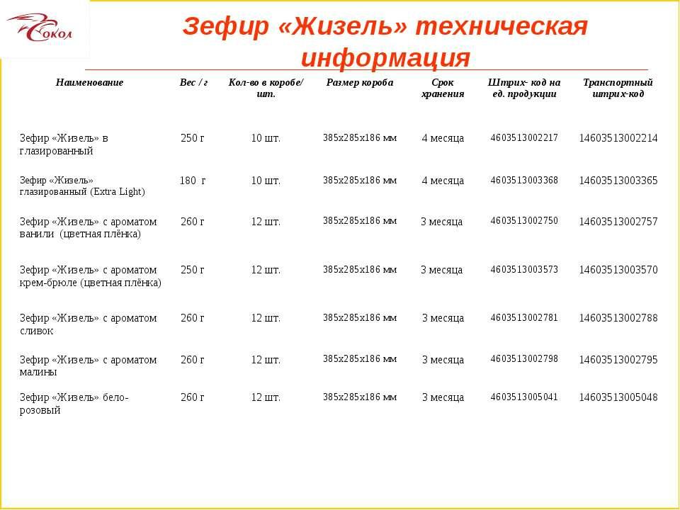 Зефир «Жизель» техническая информация Наименование Вес / г Кол-во в коробе/ ш...