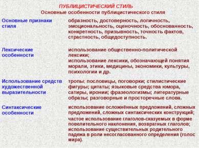 ПУБЛИЦИСТИЧЕСКИЙ СТИЛЬ Основные особенности публицистического стиля Основные ...