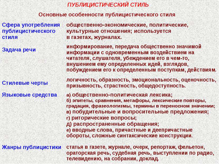 ПУБЛИЦИСТИЧЕСКИЙ СТИЛЬ Основные особенности публицистического стиля Сфера упо...