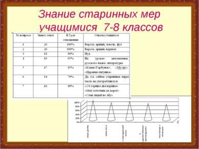 Знание старинных мер учащимися 7-8 классов