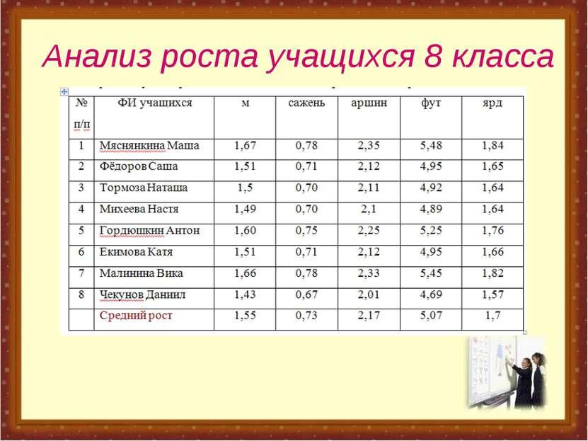 Анализ роста учащихся 8 класса
