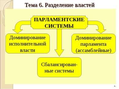 * Доминирование парламента (ассамблейные) ПАРЛАМЕНТСКИЕ СИСТЕМЫ Доминирование...