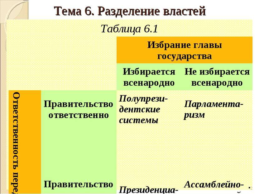 Таблица 6.1 * Тема 6. Разделение властей Избрание главы государства Избираетс...