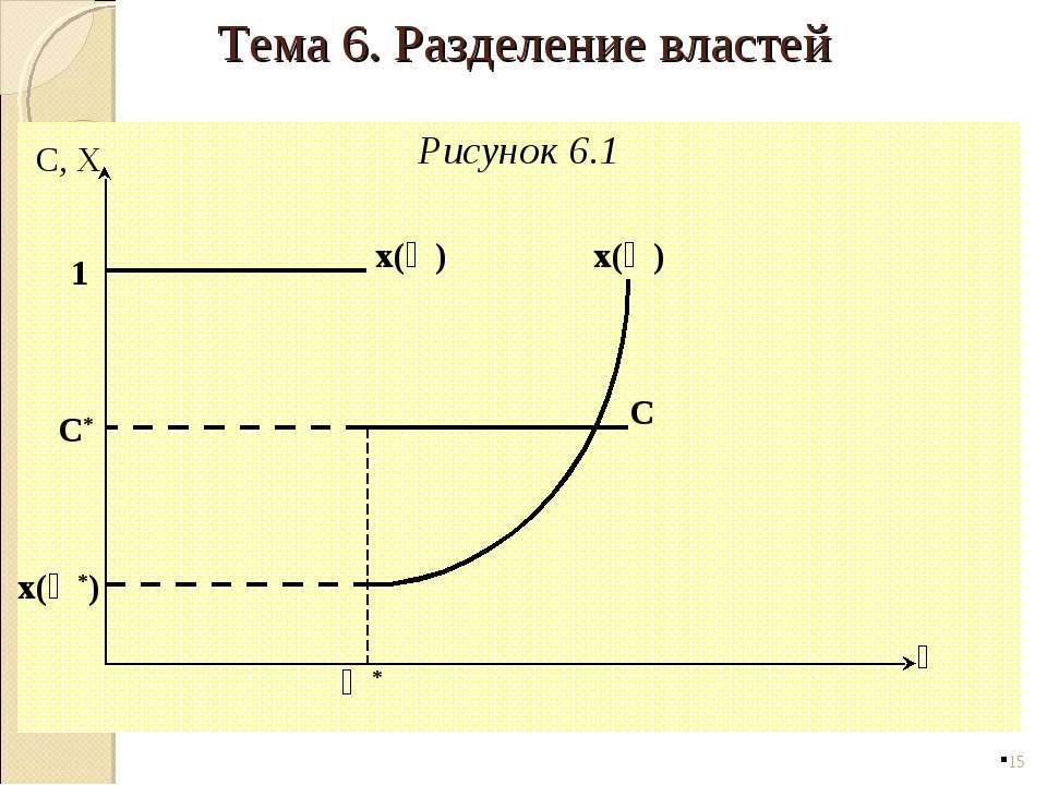 Рисунок 6.1 * Ө C, X C* 1 Ө* x(Ө*) C x(Ө) x(Ө) Тема 6. Разделение властей