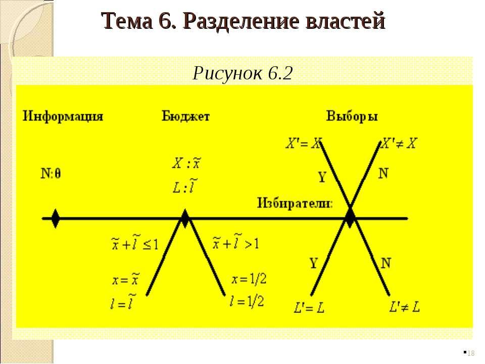 Рисунок 6.2 * Тема 6. Разделение властей
