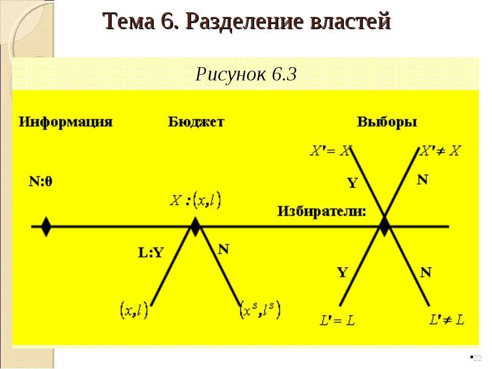 Рисунок 6.3 * Тема 6. Разделение властей