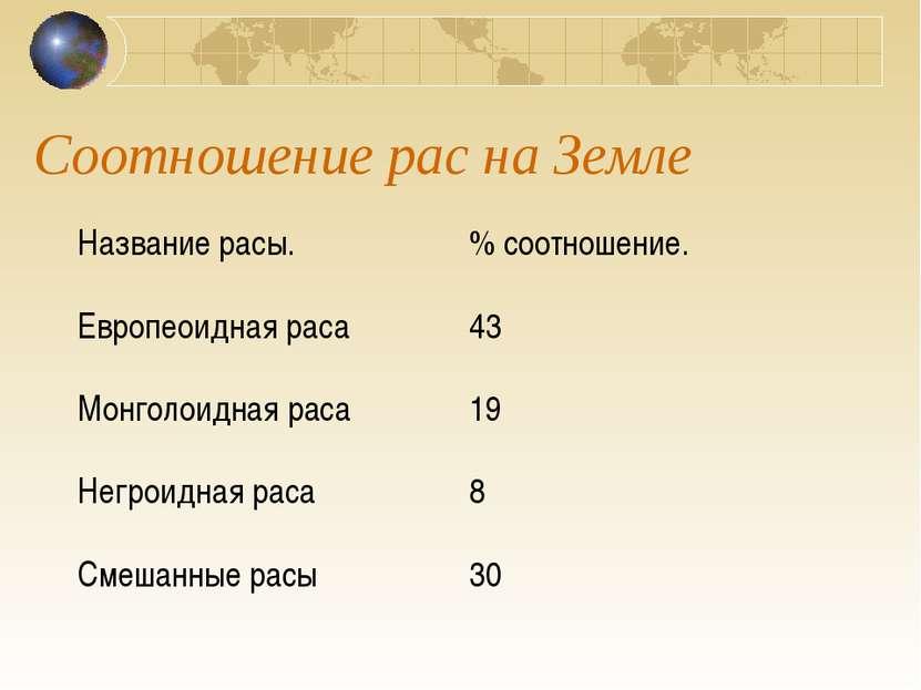 Соотношение рас на Земле Название расы. % соотношение. Европеоидная раса 43 М...