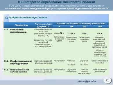 21 2.3 Профессиональное развитие Показатели Подтверждающие документы Количест...