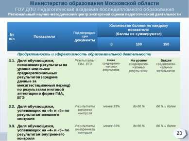 23 № п/п Показатели Подтверждаю-щие документы Количество баллов по каждому по...