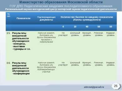 25 № п/п Показатели Подтверждающие документы Количество баллов по каждому пок...