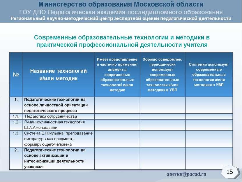 Современные образовательные технологии и методики в практической профессионал...