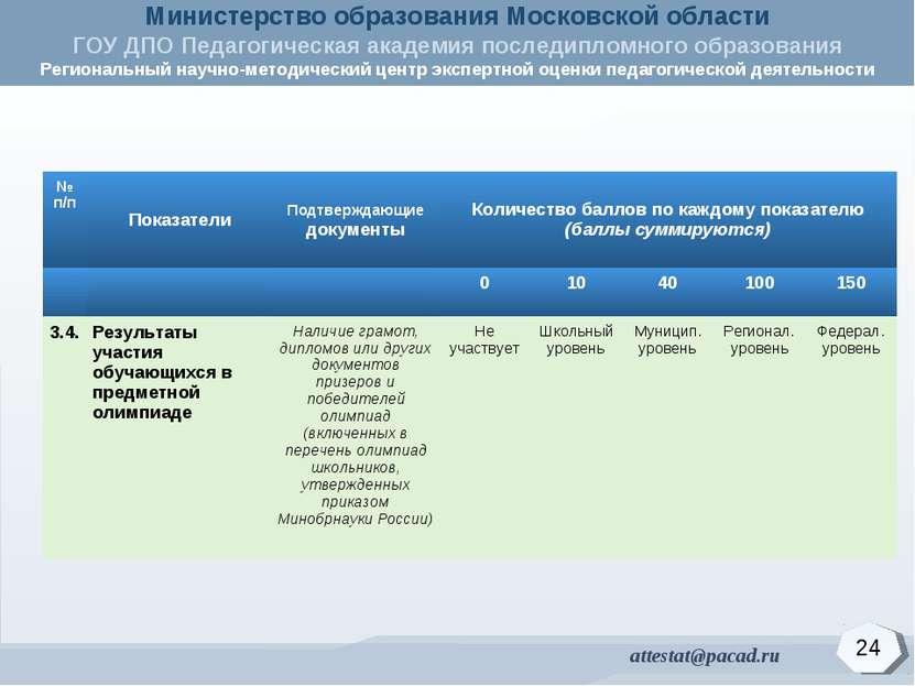 24 № п/п Показатели Подтверждающие документы Количество баллов по каждому пок...