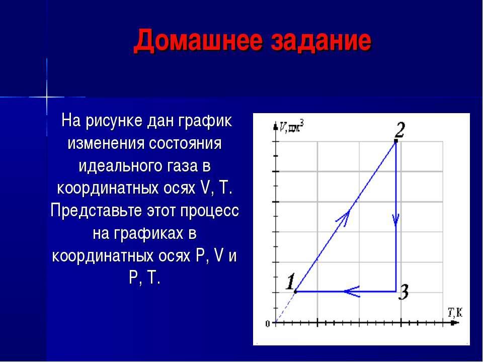 Домашнее задание На рисунке дан график изменения состояния идеального газа в ...