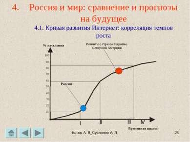 Котов А. В_Суслонов А. Л. * Россия и мир: сравнение и прогнозы на будущее 4.1...