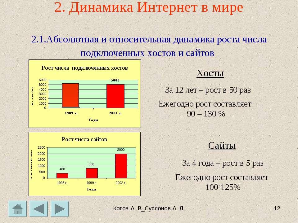 Котов А. В_Суслонов А. Л. * 2. Динамика Интернет в мире 2.1.Абсолютная и отно...