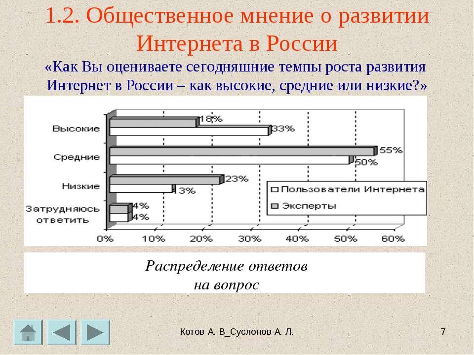 Котов А. В_Суслонов А. Л. * 1.2. Общественное мнение о развитии Интернета в Р...
