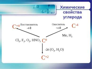 Химические свойства углерода
