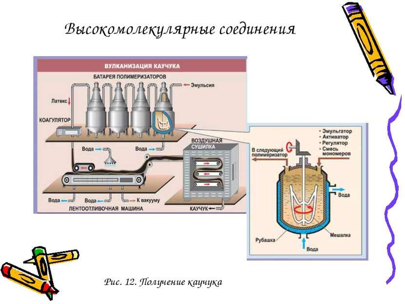 Рис. 12. Получение каучука Высокомолекулярные соединения