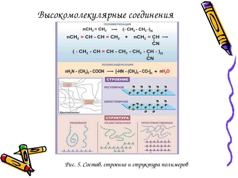 Высокомолекулярные соединения Рис. 5. Состав, строение и структура полимеров