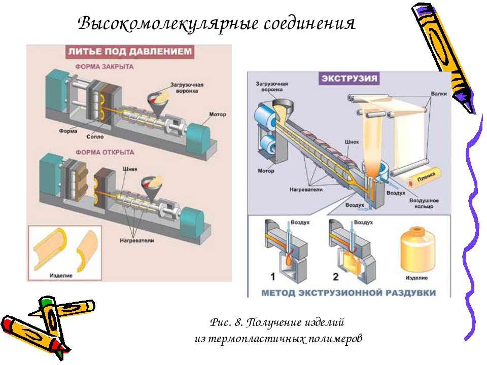 Рис. 8. Получение изделий из термопластичных полимеров Высокомолекулярные сое...