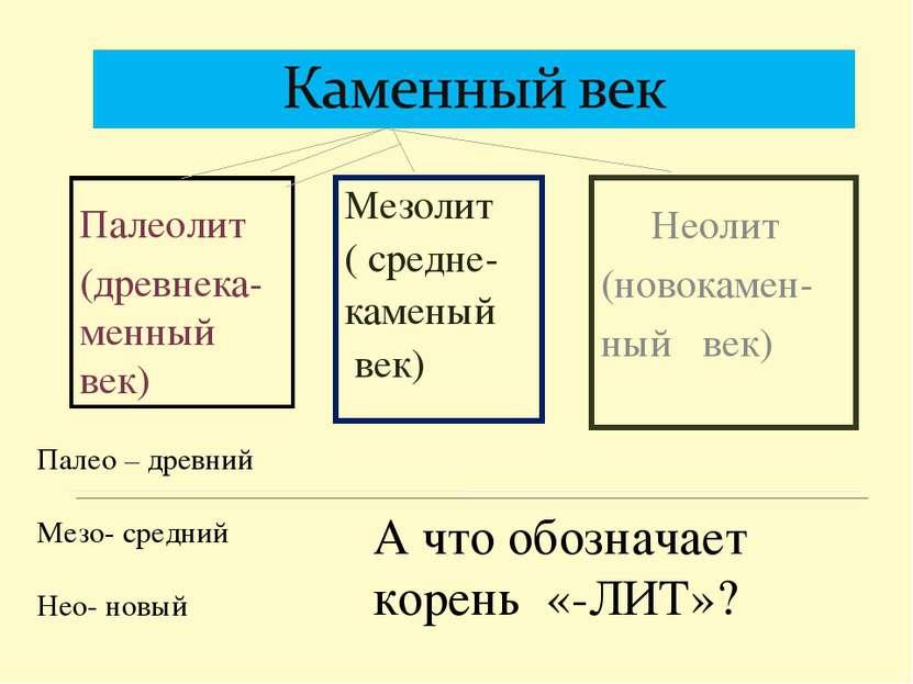 Мезолит ( средне- каменый век) Палеолит (древнека-менный век) Неолит (новокам...