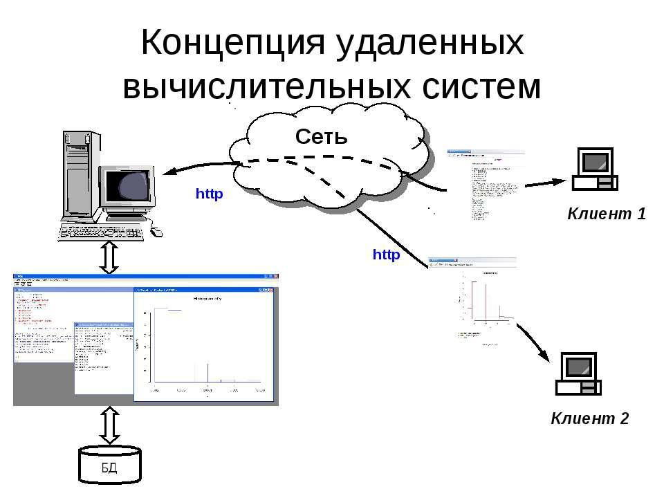 Концепция удаленных вычислительных систем