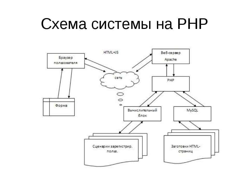 Схема системы на PHP