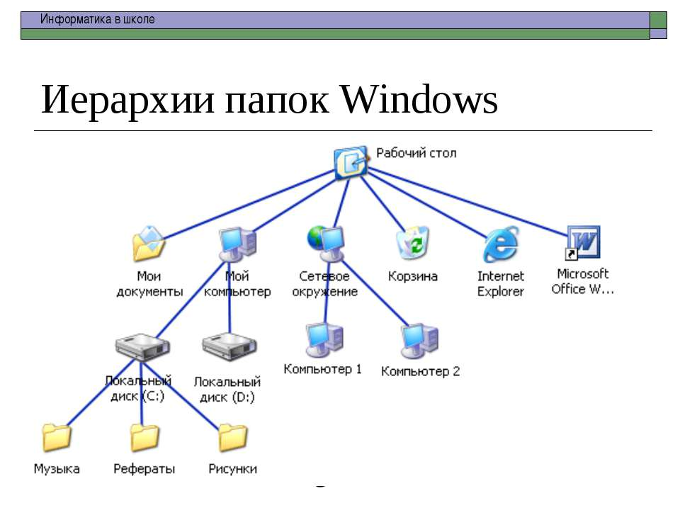 Иерархии папок Windows school-46@mail.ru Информатика в школе