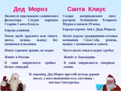 Дед Мороз Санта Клаус Является персонажем славянского фольклора. Создан народ...