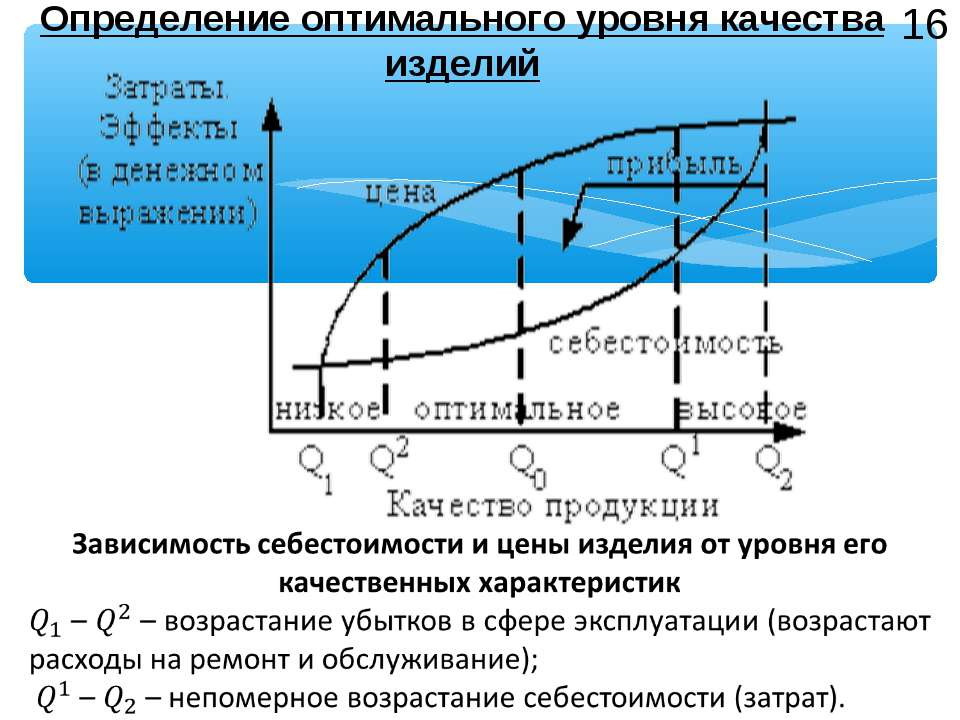 Определение оптимального уровня качества изделий 16