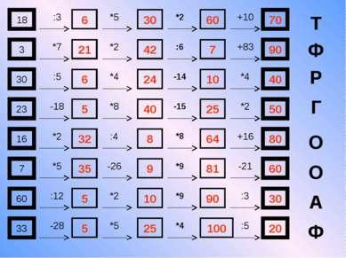 18 :3 6 30 60 70 *5 *2 +10 Т 3 *7 21 42 7 90 *2 :6 +83 Ф 30 :5 6 24 10 40 *4 ...