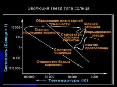 Эволюция звезд типа солнца