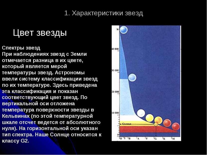 1. Характеристики звезд Цвет звезды Спектры звезд При наблюдениях звезд с Зем...