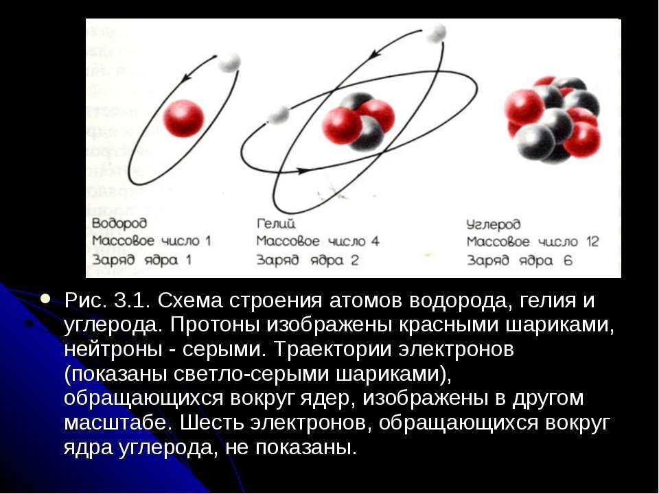 Рис. 3.1. Схема строения атомов водорода, гелия и углерода. Протоны изображен...