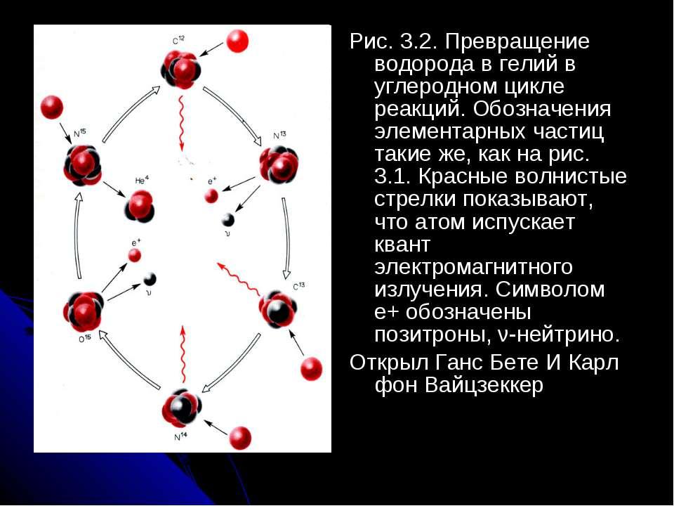 Рис. 3.2. Превращение водорода в гелий в углеродном цикле реакций. Обозначени...