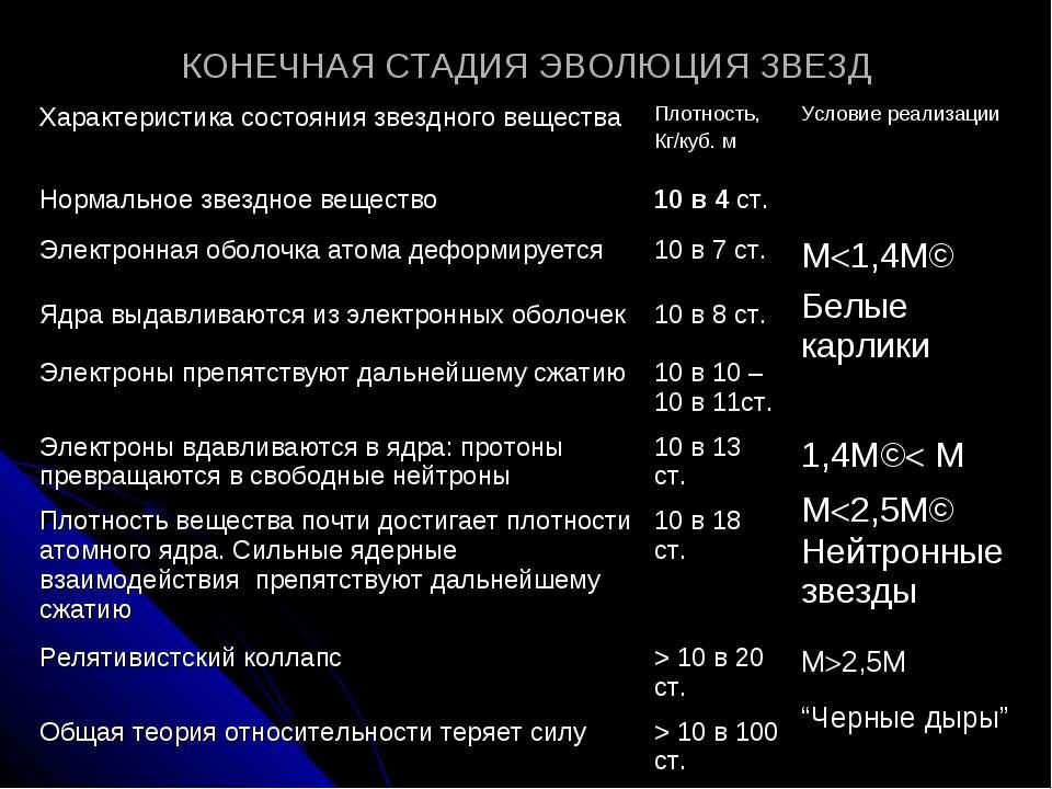 КОНЕЧНАЯ СТАДИЯ ЭВОЛЮЦИЯ ЗВЕЗД