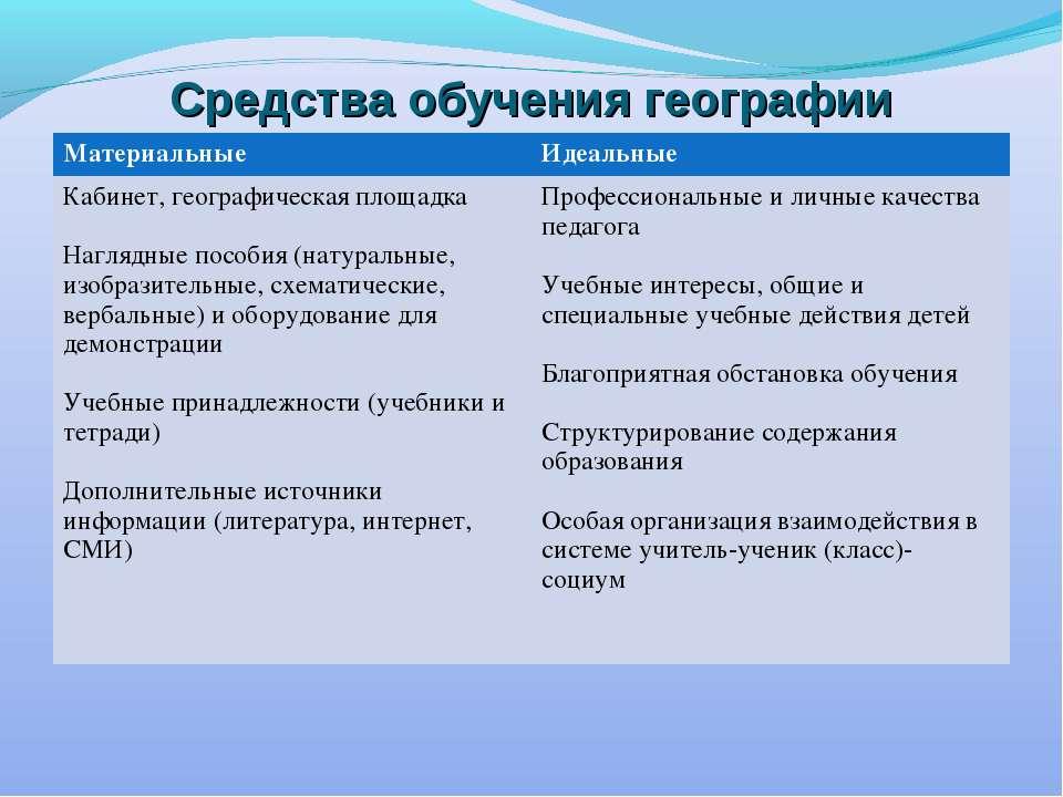 Средства обучения географии Материальные Идеальные Кабинет, географическая пл...