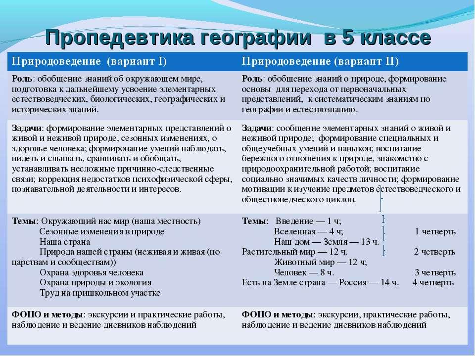 Пропедевтика географии в 5 классе Природоведение (вариант I) Природоведение (...