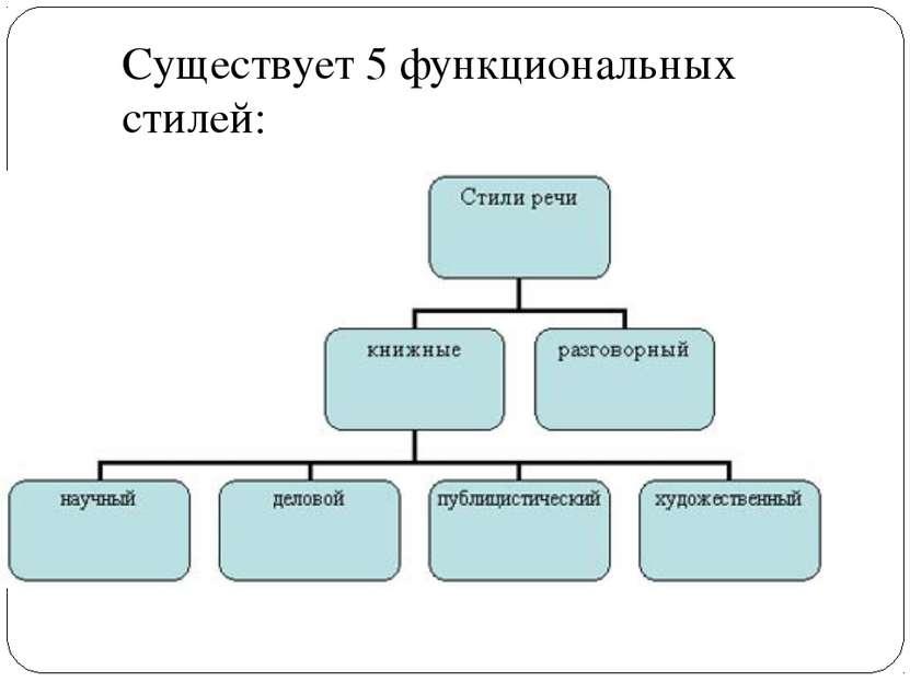 Существует 5 функциональных стилей: