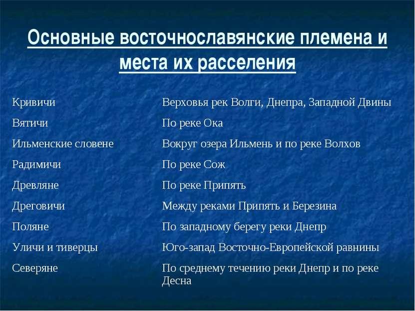 Основные восточнославянские племена и места их расселения